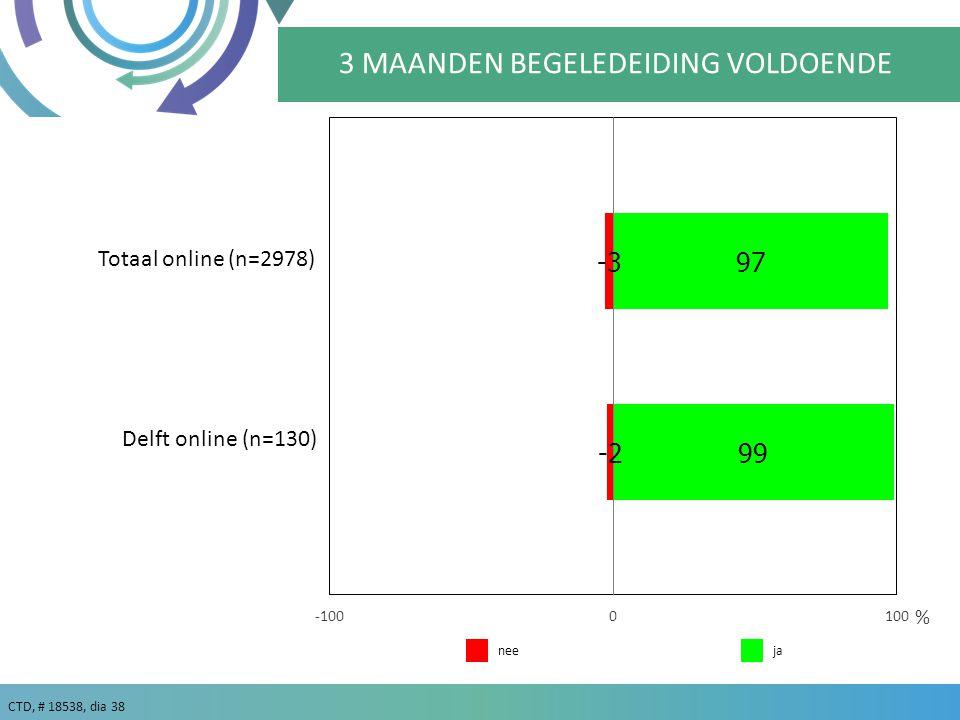 CTD, # 18538, dia 38 % Totaal online (n=2978) 3 MAANDEN BEGELEDEIDING VOLDOENDE Delft online (n=130) janee