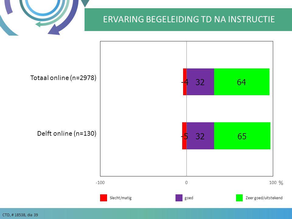 CTD, # 18538, dia 39 goedZeer goed/uitstekend % Totaal online (n=2978) Slecht/matig ERVARING BEGELEIDING TD NA INSTRUCTIE Delft online (n=130)