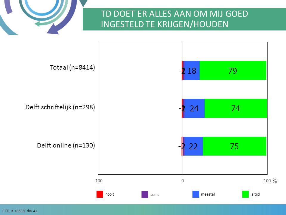 CTD, # 18538, dia 41 % TD DOET ER ALLES AAN OM MIJ GOED INGESTELD TE KRIJGEN/HOUDEN meestalaltijdnooit soms Totaal (n=8414) Delft schriftelijk (n=298) Delft online (n=130)