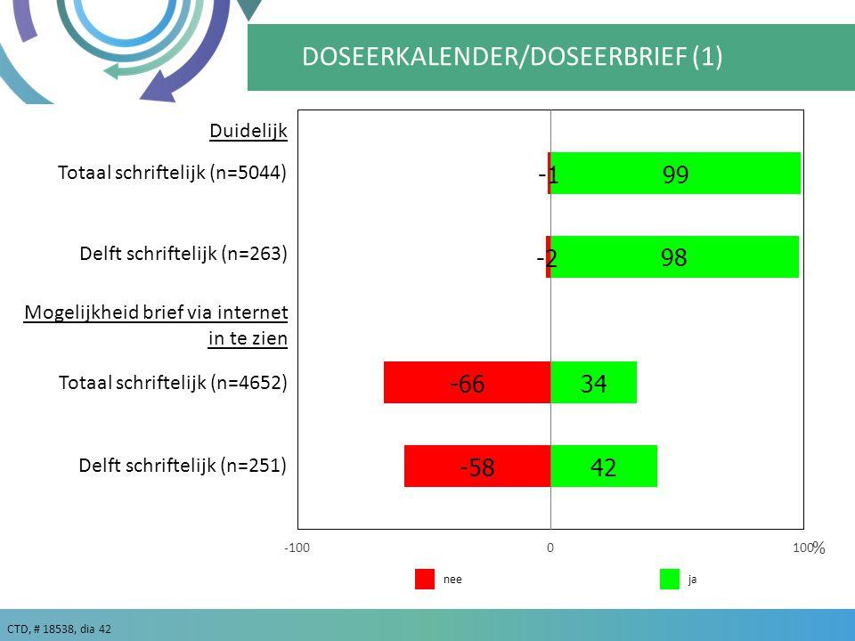 CTD, # 18538, dia 42 % Delft schriftelijk (n=263) DOSEERKALENDER/DOSEERBRIEF (1) janee Duidelijk Delft schriftelijk (n=251) Mogelijkheid brief via internet in te zien Totaal schriftelijk (n=5044) Totaal schriftelijk (n=4652)