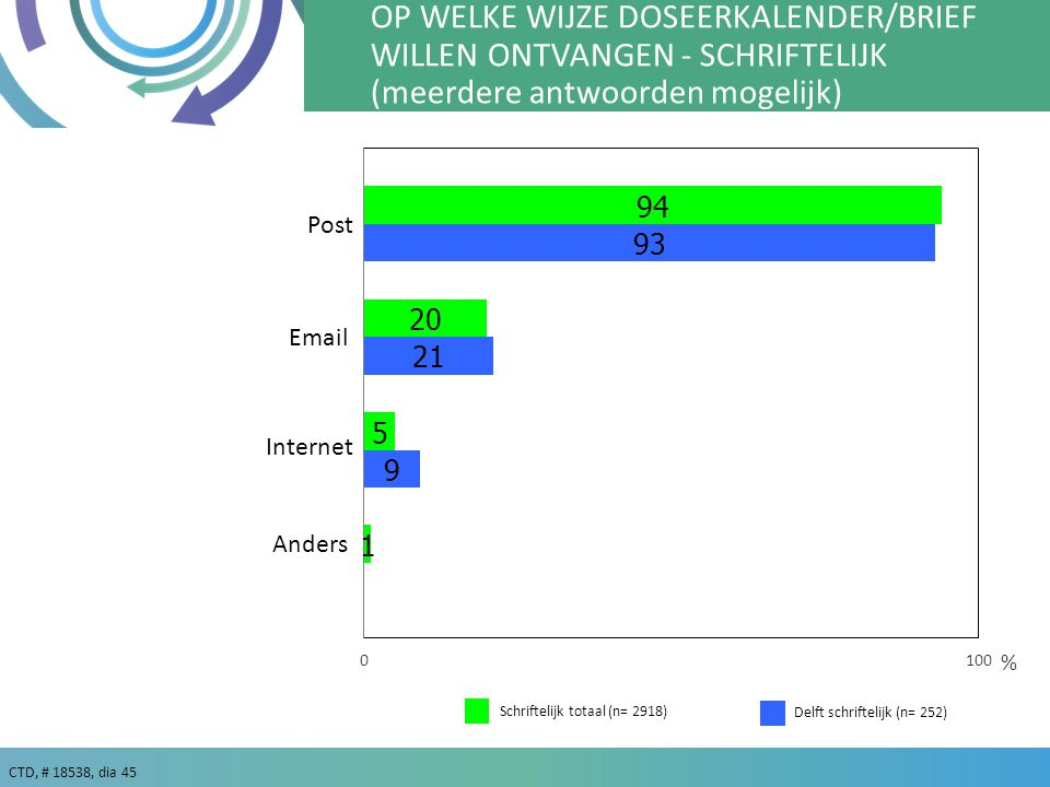 CTD, # 18538, dia 45 % Schriftelijk totaal (n= 2918) OP WELKE WIJZE DOSEERKALENDER/BRIEF WILLEN ONTVANGEN - SCHRIFTELIJK (meerdere antwoorden mogelijk) Post Email Internet Anders Delft schriftelijk (n= 252)