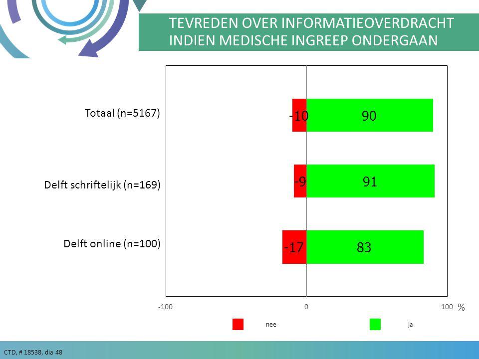CTD, # 18538, dia 48 ja % nee TEVREDEN OVER INFORMATIEOVERDRACHT INDIEN MEDISCHE INGREEP ONDERGAAN Delft online (n=100) Delft schriftelijk (n=169) Totaal (n=5167)