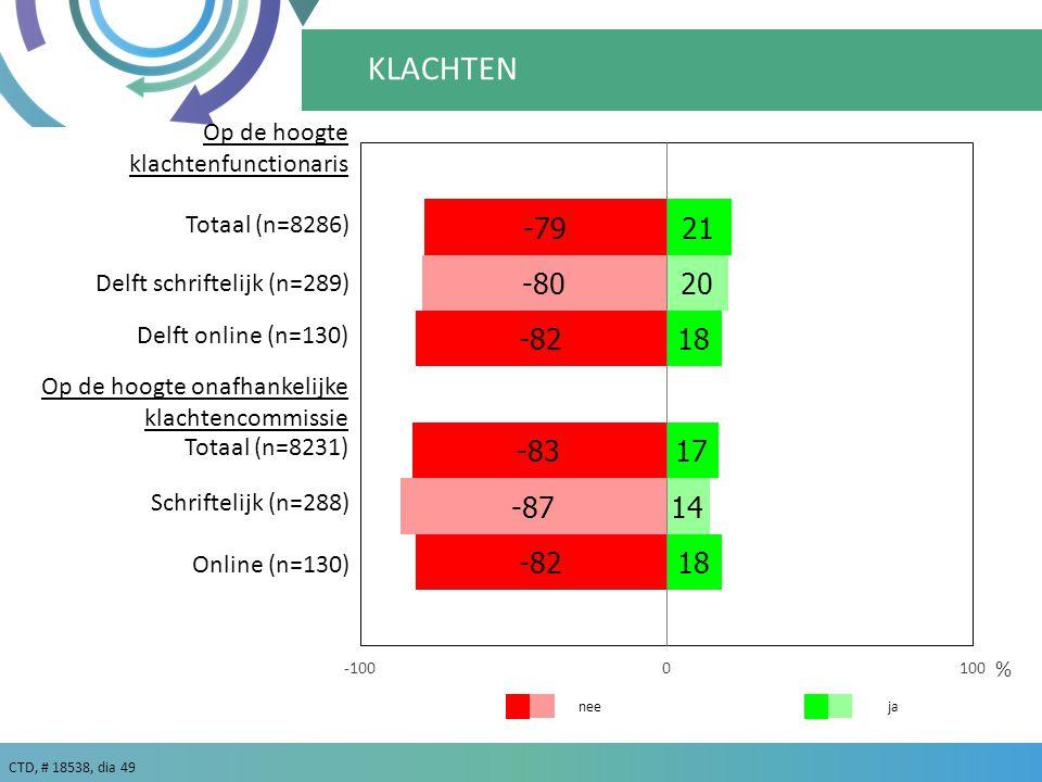 CTD, # 18538, dia 49 ja % nee KLACHTEN Online (n=130) Delft online (n=130) Schriftelijk (n=288) Delft schriftelijk (n=289) Op de hoogte klachtenfunctionaris Op de hoogte onafhankelijke klachtencommissie Totaal (n=8286) Totaal (n=8231)