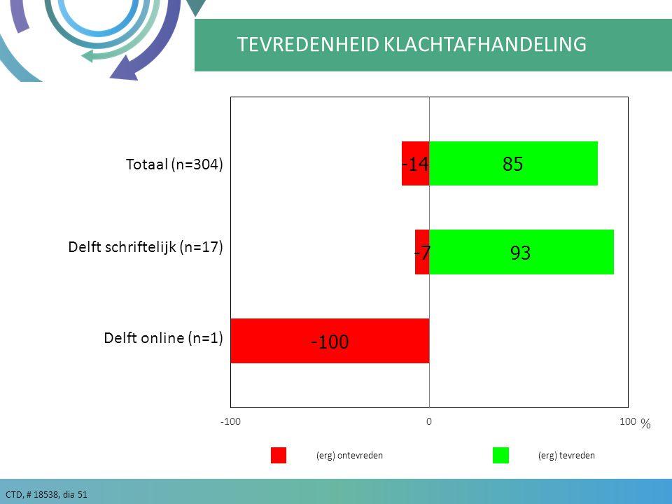 CTD, # 18538, dia 51 % TEVREDENHEID KLACHTAFHANDELING (erg) tevreden(erg) ontevreden Delft schriftelijk (n=17) Delft online (n=1) Totaal (n=304)