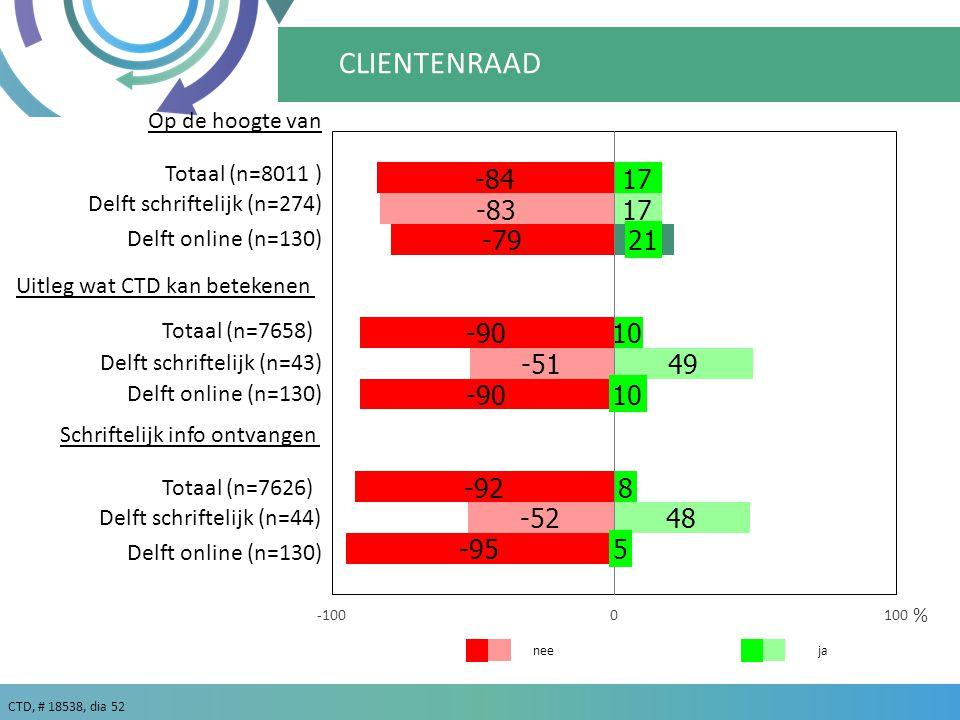 CTD, # 18538, dia 52 ja % nee CLIENTENRAAD Delft online (n=130) Delft schriftelijk (n=43) Delft schriftelijk (n=274) Op de hoogte van Uitleg wat CTD kan betekenen Schriftelijk info ontvangen Delft online (n=130) Delft schriftelijk (n=44) Totaal (n=8011 ) Totaal (n=7626) Totaal (n=7658)