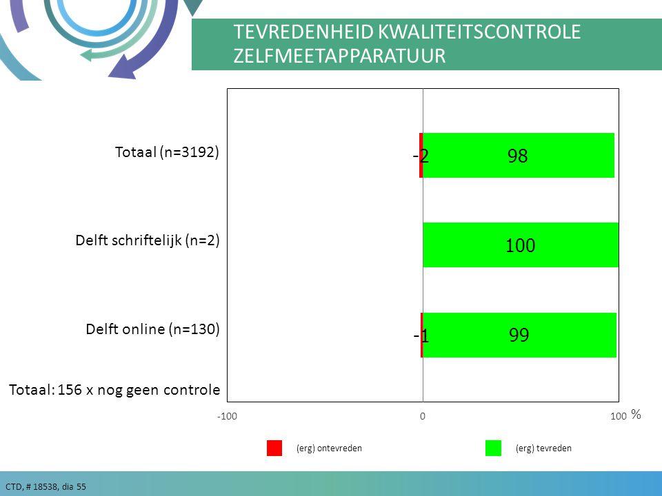 CTD, # 18538, dia 55 % TEVREDENHEID KWALITEITSCONTROLE ZELFMEETAPPARATUUR (erg) tevreden(erg) ontevreden Delft schriftelijk (n=2) Totaal: 156 x nog geen controle Totaal (n=3192) Delft online (n=130)
