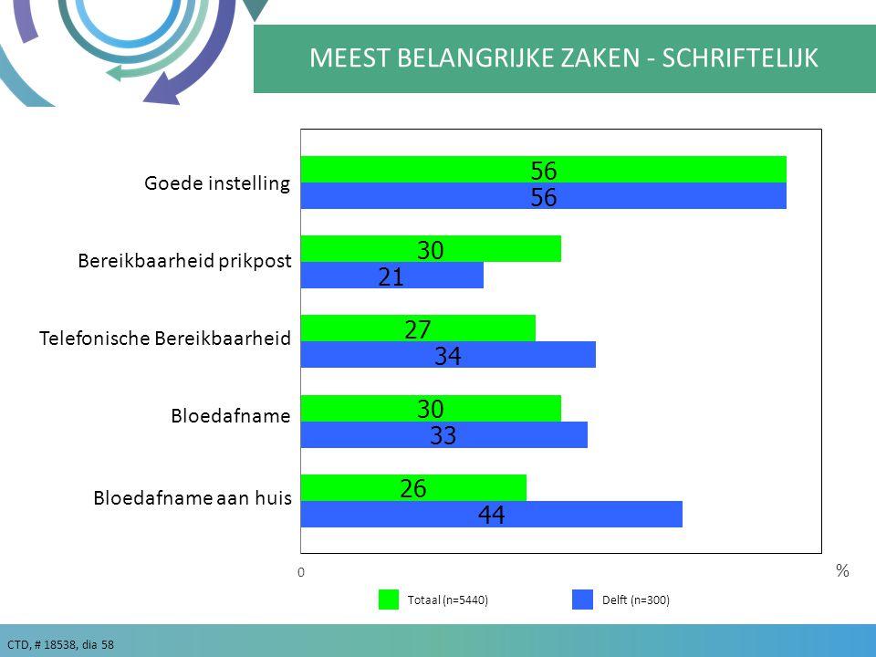 CTD, # 18538, dia 58 Delft (n=300) % Totaal (n=5440) MEEST BELANGRIJKE ZAKEN - SCHRIFTELIJK Goede instelling Bloedafname Telefonische Bereikbaarheid Bereikbaarheid prikpost Bloedafname aan huis