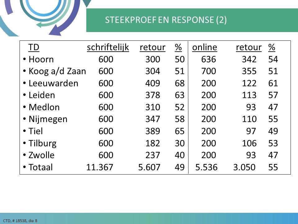 CTD, # 18538, dia 8 TDschriftelijkretour%onlineretour % Hoorn6003005063634254 Koog a/d Zaan6003045170035551 Leeuwarden600 4096820012261 Leiden6003786320011357 Medlon60031052200 93 47 Nijmegen6003475820011055 Tiel60038965200 9749 Tilburg6001823020010653 Zwolle60023740200 9347 Totaal 11.367 5.60749 5.536 3.05055 STEEKPROEF EN RESPONSE (2)