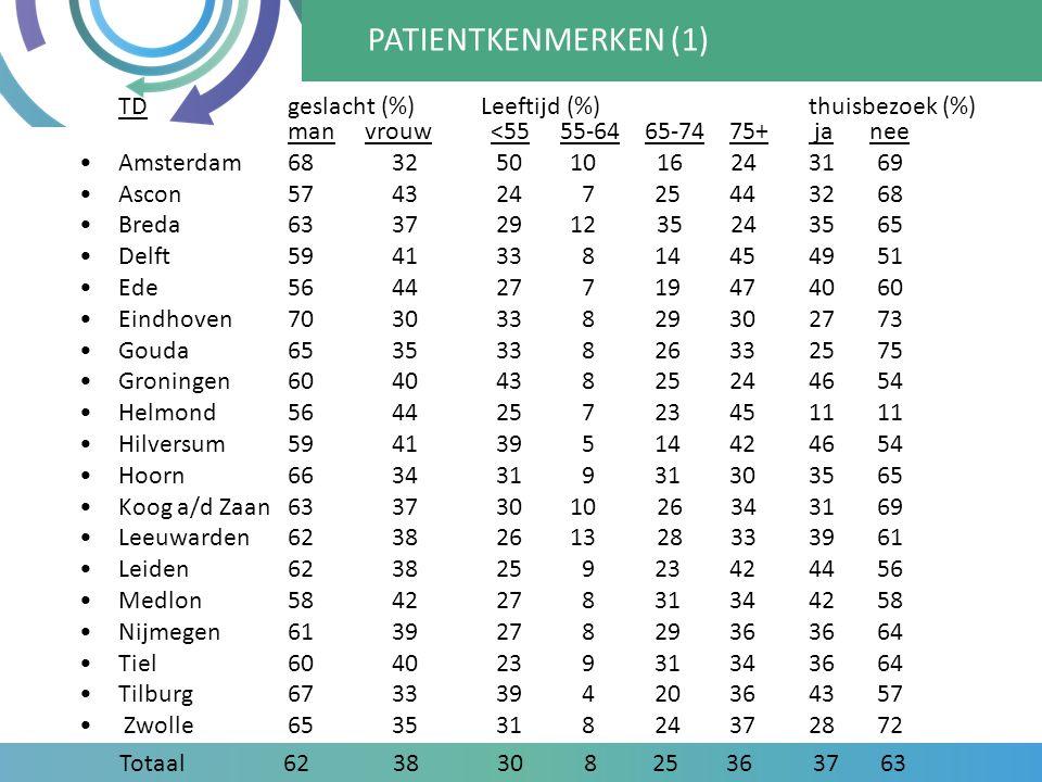 CTD, # 18538, dia 30 % DUIDELIJKE VOORLICHTING MEDEWERWERKER TD meestalaltijdnooit soms Delft schriftelijk (n=263) Delft online (n=117) Totaal (n=7802)