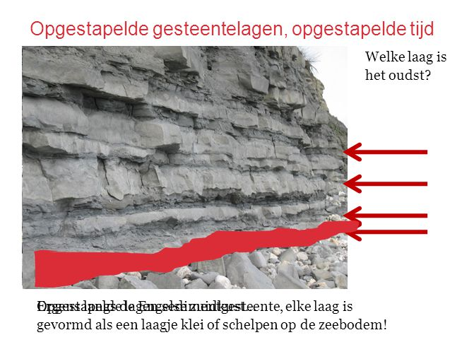 Opgestapelde gesteentelagen, opgestapelde tijd Opgestapelde lagen sedimentgesteente, elke laag is gevormd als een laagje klei of schelpen op de zeebod
