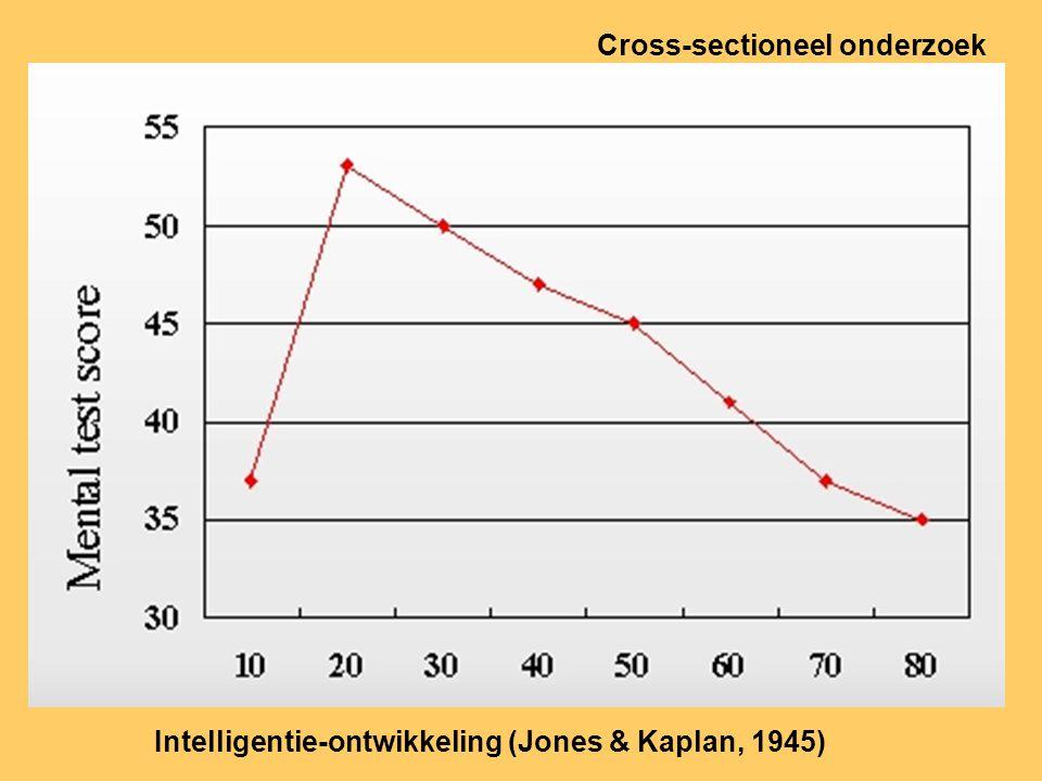 Intelligentie-ontwikkeling (Jones & Kaplan, 1945) Cross-sectioneel onderzoek