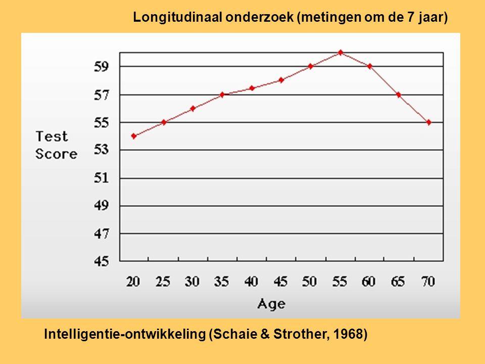 Longitudinaal onderzoek (metingen om de 7 jaar) Intelligentie-ontwikkeling (Schaie & Strother, 1968)