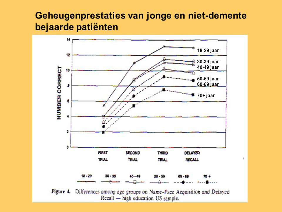 Geheugenprestaties van jonge en niet-demente bejaarde patiënten 18-29 jaar 30-39 jaar 40-49 jaar 50-59 jaar 60-69 jaar 70+ jaar