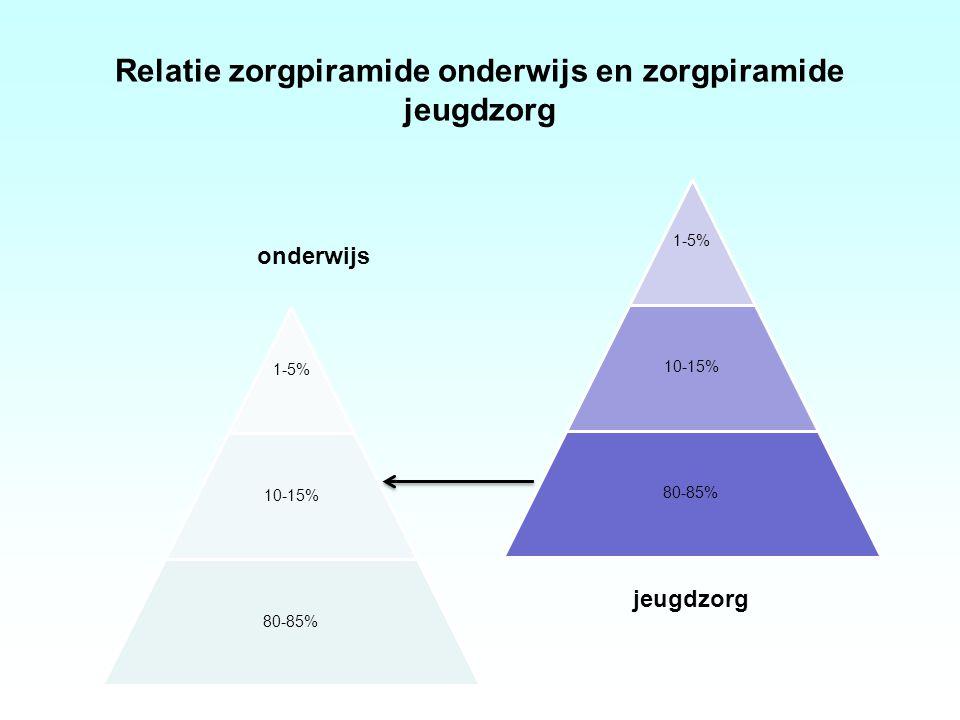Relatie zorgpiramide onderwijs en zorgpiramide jeugdzorg 1-5% 10-15% 80-85% 1-5% 10-15% 80-85% onderwijs jeugdzorg