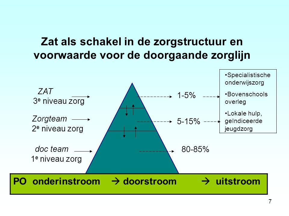 7 Zat als schakel in de zorgstructuur en voorwaarde voor de doorgaande zorglijn ZAT 3 e niveau zorg Zorgteam 2 e niveau zorg doc team 1 e niveau zorg