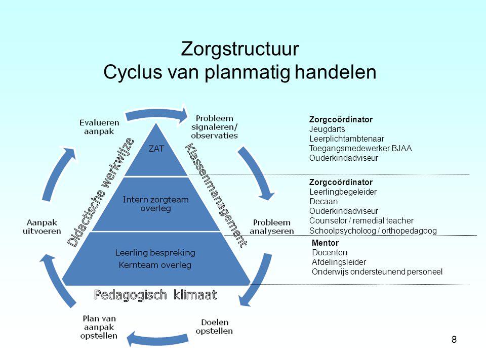 8 Zorgstructuur Cyclus van planmatig handelen Zorgcoördinator Jeugdarts Leerplichtambtenaar Toegangsmedewerker BJAA Ouderkindadviseur Zorgcoördinator