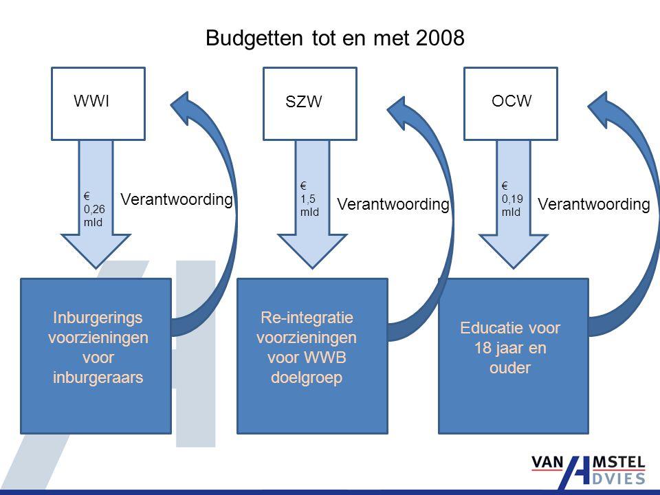 WWI SZW OCW € 0,26 mld € 0,19 mld € 1,5 mld Inburgerings voorzieningen voor inburgeraars Re-integratie voorzieningen voor WWB doelgroep Educatie voor 18 jaar en ouder Budgetten tot en met 2008 Verantwoording