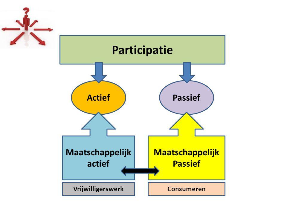 Participatie ActiefPassief Maatschappelijk actief Maatschappelijk Passief VrijwilligerswerkConsumeren