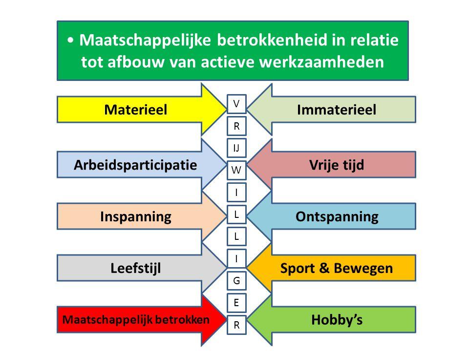 Maatschappelijke betrokkenheid in relatie tot afbouw van actieve werkzaamheden Leefstijl Immaterieel Vrije tijd Sport & Bewegen Ontspanning Hobby's R