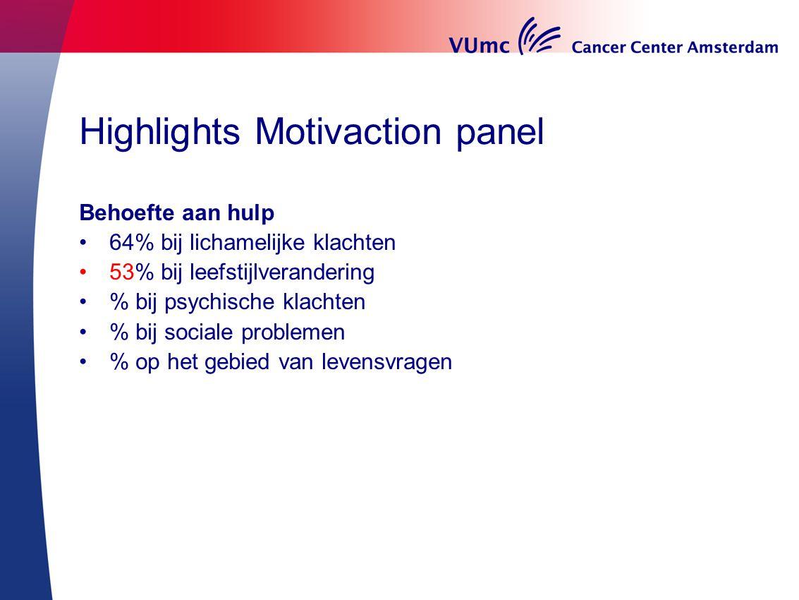 Highlights Motivaction panel Behoefte aan hulp 64% bij lichamelijke klachten 53% bij leefstijlverandering % bij psychische klachten % bij sociale prob