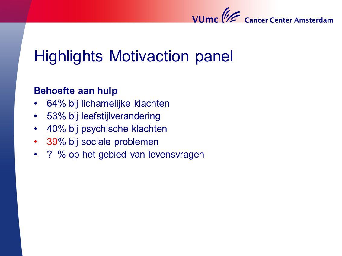 Highlights Motivaction panel Behoefte aan hulp 64% bij lichamelijke klachten 53% bij leefstijlverandering 40% bij psychische klachten 39% bij sociale