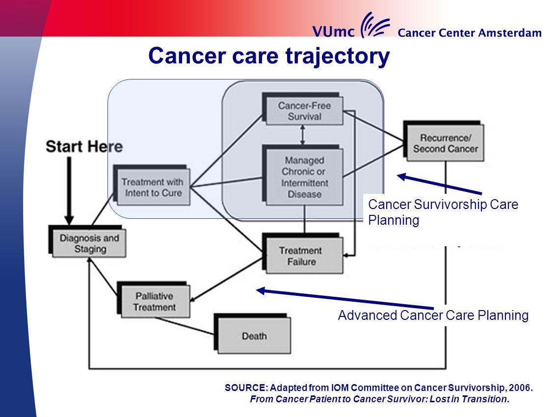 Highlights Motivaction panel (n=339) Informatie over impact op kwaliteit van leven 44 % vindt dat zij onvoldoende informatie hebben gehad over de gevolgen van kanker op hun kwaliteit van leven