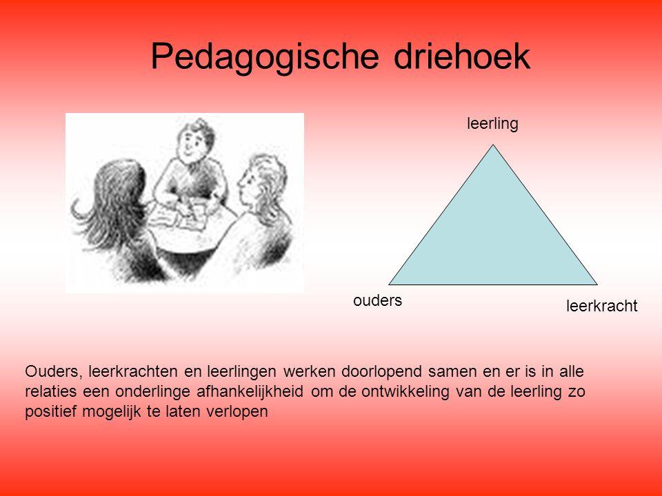 Ouders, leerkrachten en leerlingen werken doorlopend samen en er is in alle relaties een onderlinge afhankelijkheid om de ontwikkeling van de leerling zo positief mogelijk te laten verlopen ouders leerkracht leerling Pedagogische driehoek