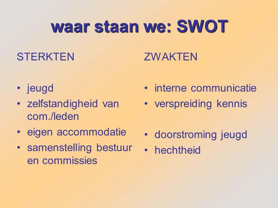waar staan we: SWOT STERKTEN jeugd zelfstandigheid van com./leden eigen accommodatie samenstelling bestuur en commissies ZWAKTEN interne communicatie verspreiding kennis doorstroming jeugd hechtheid