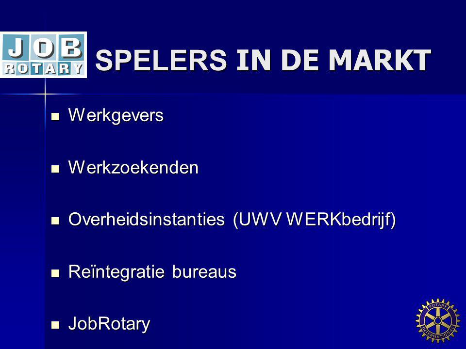 SPELERS IN DE MARKT Werkgevers Werkgevers Werkzoekenden Werkzoekenden Overheidsinstanties (UWV WERKbedrijf) Overheidsinstanties (UWV WERKbedrijf) Reïn