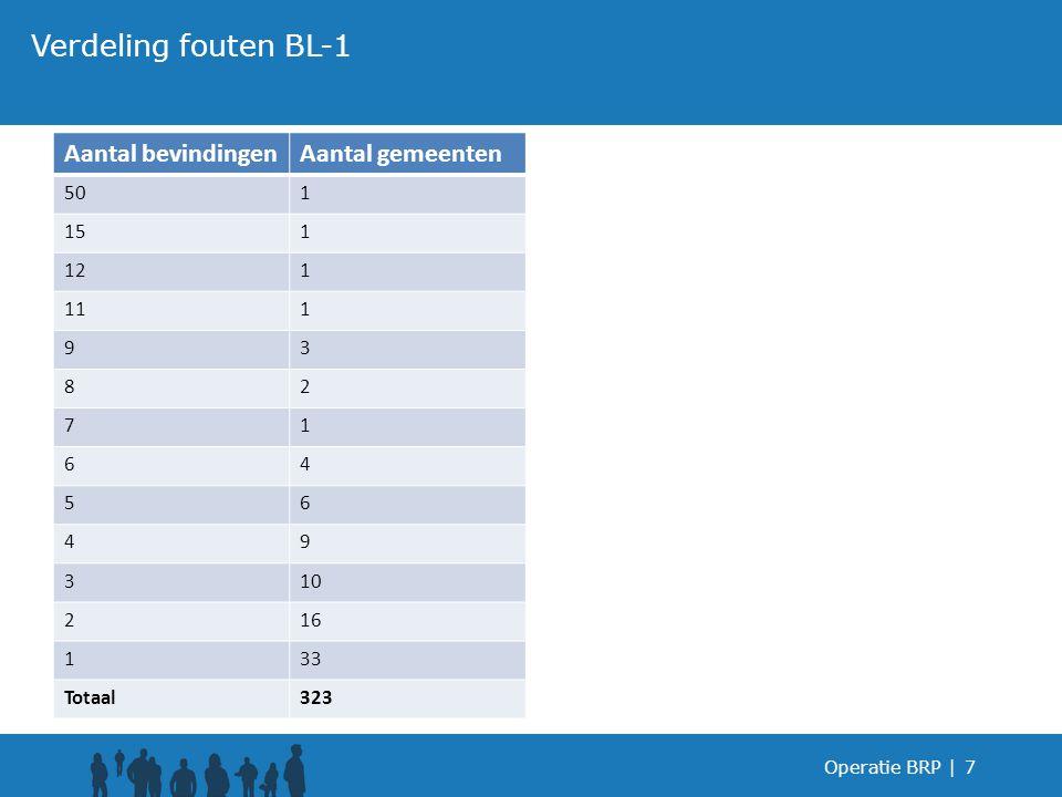 Operatie BRP |7 Verdeling fouten BL-1 Aantal bevindingenAantal gemeenten 501 151 121 111 93 82 71 64 56 49 310 216 133 Totaal323