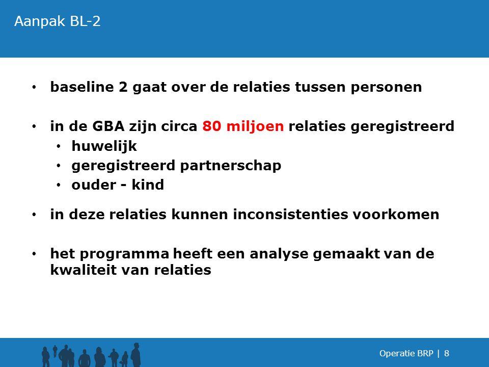 baseline 2 gaat over de relaties tussen personen in de GBA zijn circa 80 miljoen relaties geregistreerd huwelijk geregistreerd partnerschap ouder - ki