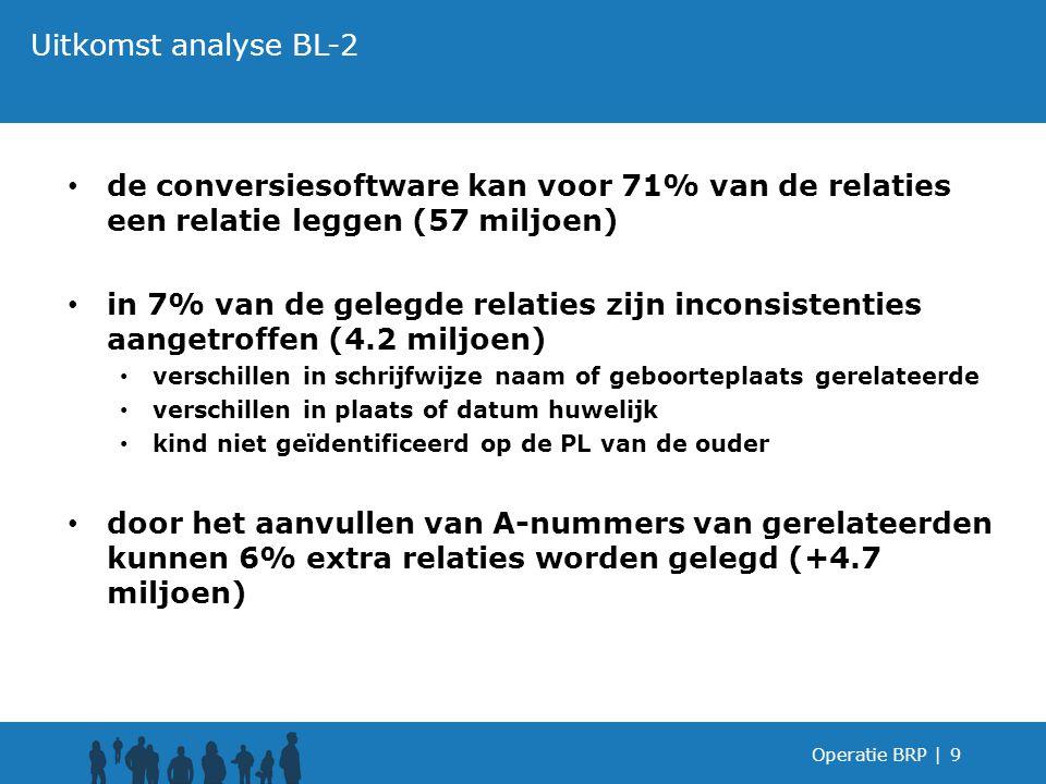de conversiesoftware kan voor 71% van de relaties een relatie leggen (57 miljoen) in 7% van de gelegde relaties zijn inconsistenties aangetroffen (4.2