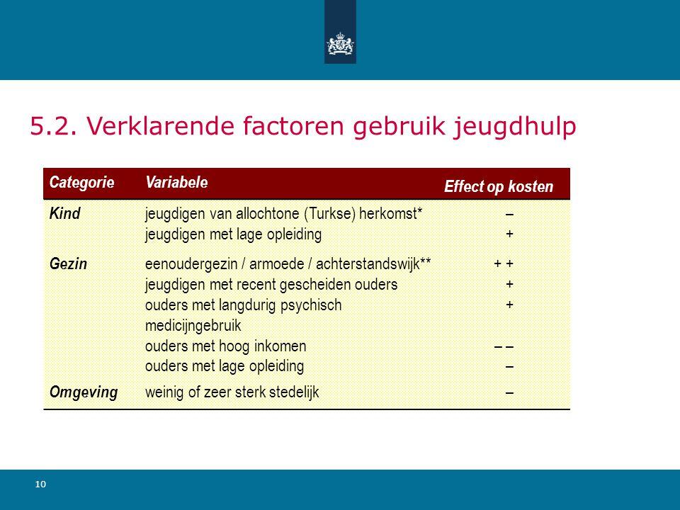 10 5.2. Verklarende factoren gebruik jeugdhulp CategorieVariabele Effect op kosten Kind jeugdigen van allochtone (Turkse) herkomst* jeugdigen met lage