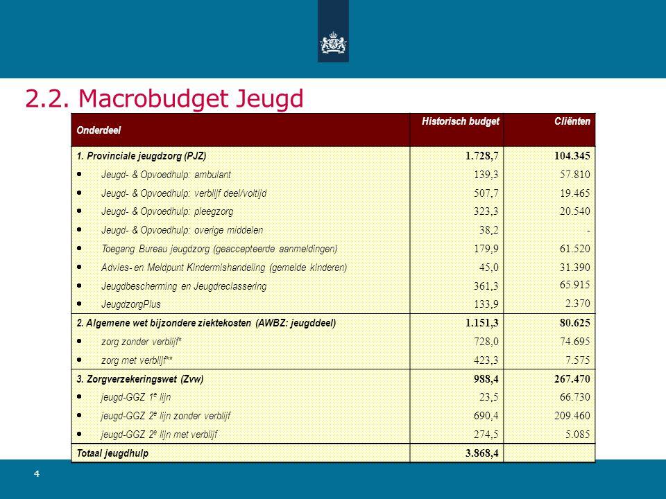 4 2.2. Macrobudget Jeugd Onderdeel Historisch budgetCliënten 1. Provinciale jeugdzorg (PJZ) 1.728,7104.345  Jeugd- & Opvoedhulp: ambulant 139,357.810