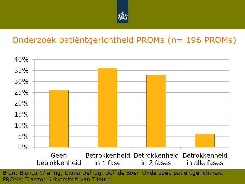Onderzoek patiëntgerichtheid PROMs (n= 196 PROMs) Bron: Bianca Wiering, Diana Delnoij, Dolf de Boer. Onderzoek patiëntgerichtheid PROMs. Tranzo: Unive