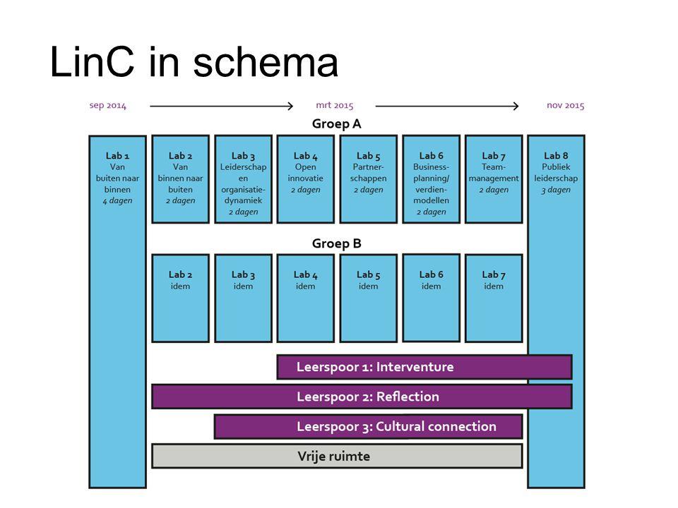 LinC in schema