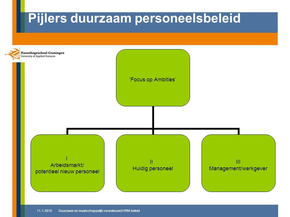 11-1-2015 Pijlers duurzaam personeelsbeleid 'Focus op Ambities' I Arbeidsmarkt/ potentieel nieuw personeel II Huidig personeel III Management/wer kgev