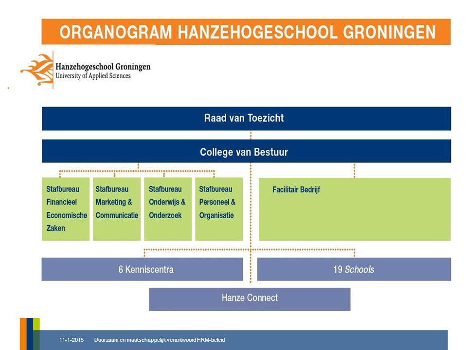 ORGANOGRAM Duurzaam en maatschappelijk verantwoord HRM-beleid11-1-2015
