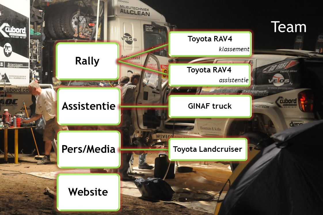 Rally Toyota RAV4 klassement Toyota RAV4 assistentie Assistentie GINAF truck Pers/Media Toyota Landcruiser Website Team