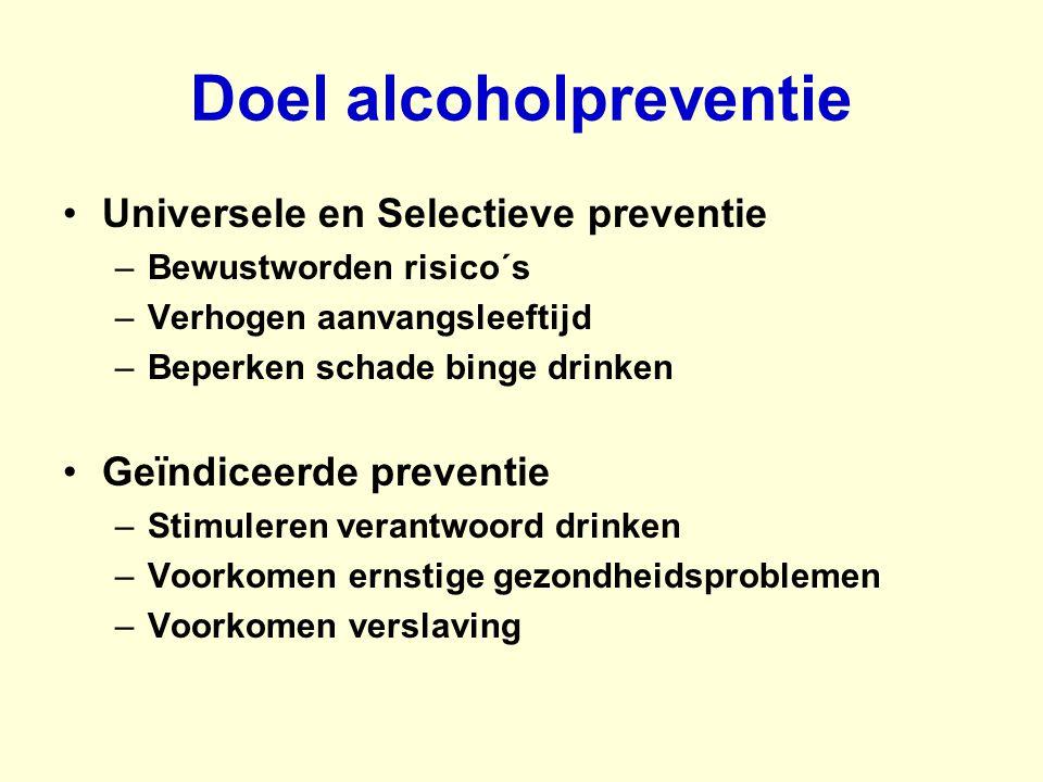 Doel alcoholpreventie Universele en Selectieve preventie –Bewustworden risico´s –Verhogen aanvangsleeftijd –Beperken schade binge drinken Geïndiceerde