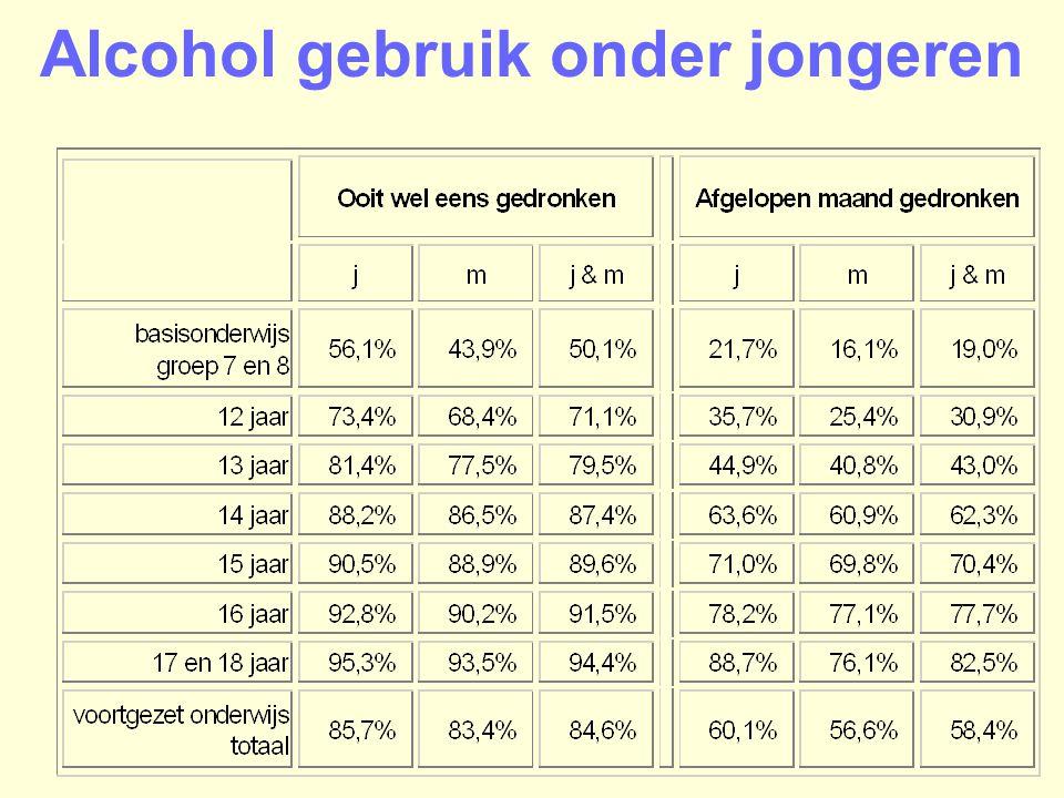 Alcohol gebruik onder jongeren