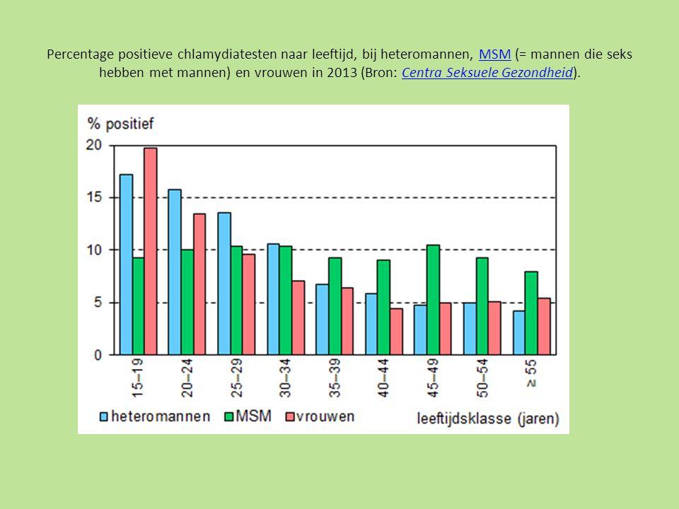 RICHTLIJN OFO van de NVOG Onderverdeling naar oorzaken Diagnostische categorien cyclusstoornis20% tubapathologie15% gestoorde interactie cervixslijm/zaadcellen 5% ernstige mannelijke subfertiliteit/infertiliteit 5% matige mannelijke subfertiliteit35% onbegrepen subfertiliteit20% http://www.nvog- documenten.nl/richtlijn/item/pagina.php?id=23727&richtlijn_id=518&unique=a0461302158925eb6fefaf09e2 be604e&noframes=true