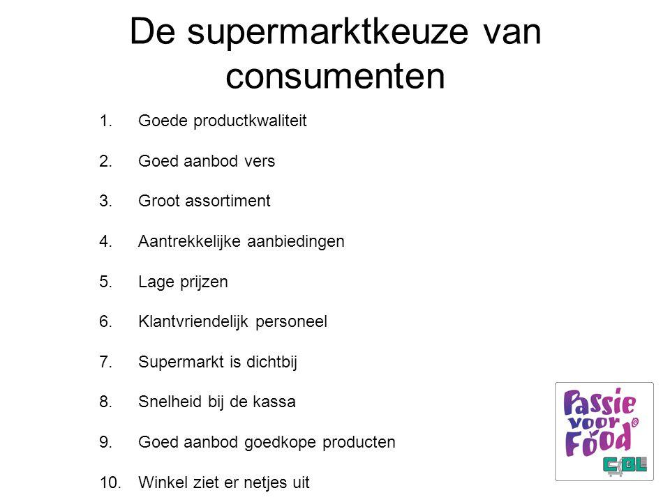 De supermarktkeuze van consumenten 1.Goede productkwaliteit 2.Goed aanbod vers 3.Groot assortiment 4.Aantrekkelijke aanbiedingen 5.Lage prijzen 6.Klantvriendelijk personeel 7.Supermarkt is dichtbij 8.Snelheid bij de kassa 9.Goed aanbod goedkope producten 10.Winkel ziet er netjes uit