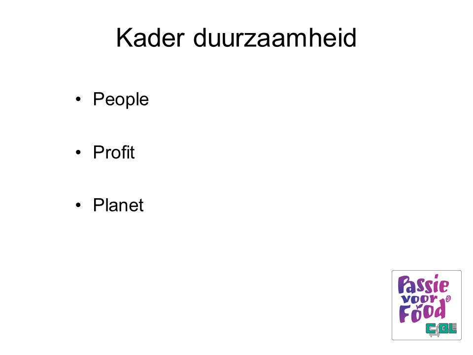 Kader duurzaamheid People Profit Planet