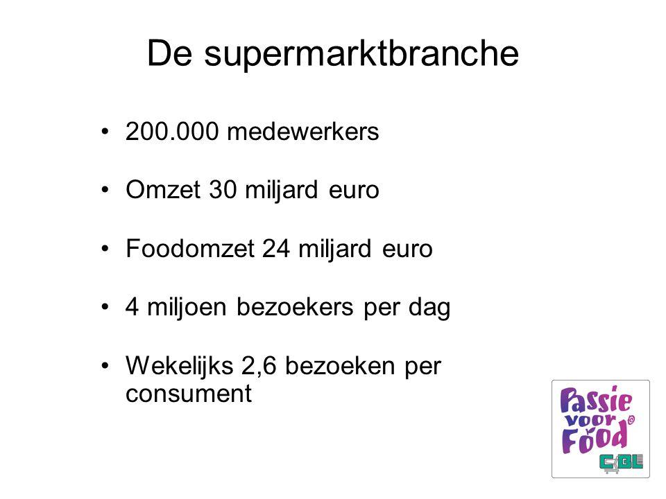 De supermarktbranche 200.000 medewerkers Omzet 30 miljard euro Foodomzet 24 miljard euro 4 miljoen bezoekers per dag Wekelijks 2,6 bezoeken per consum