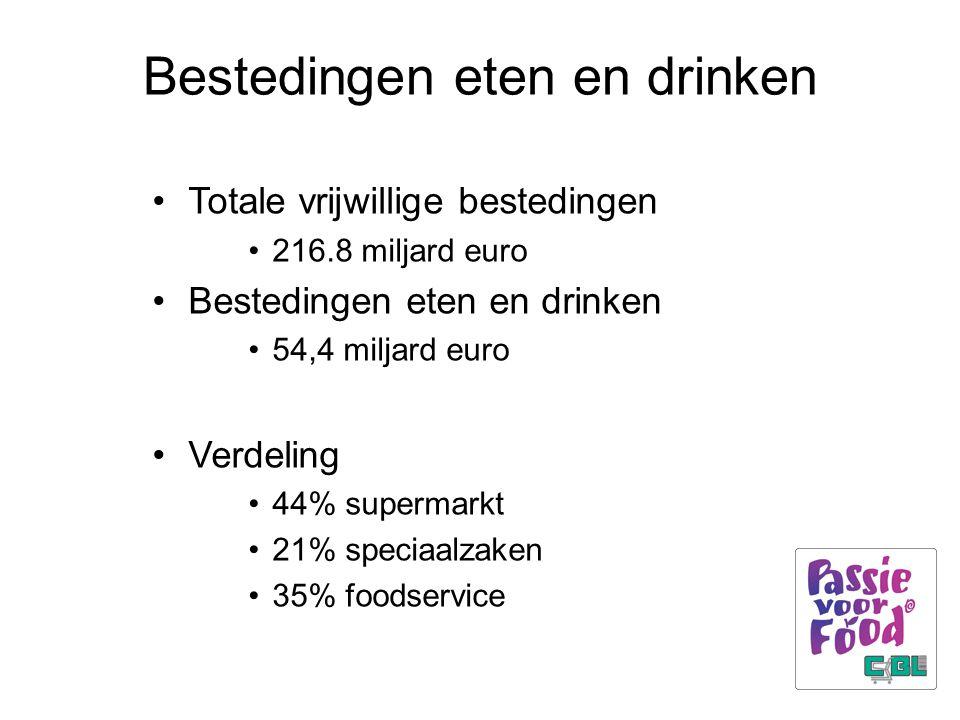 Bestedingen eten en drinken Totale vrijwillige bestedingen 216.8 miljard euro Bestedingen eten en drinken 54,4 miljard euro Verdeling 44% supermarkt 2