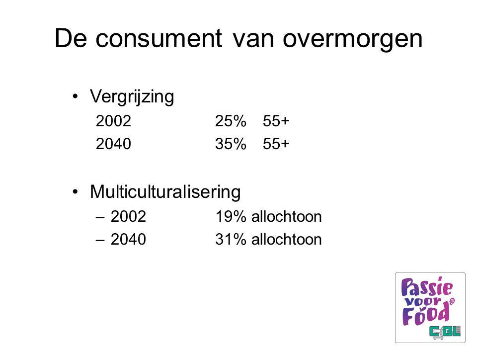 De consument van overmorgen Vergrijzing 200225%55+ 204035%55+ Multiculturalisering –200219% allochtoon –204031% allochtoon