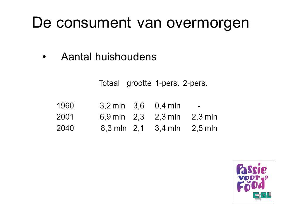 De consument van overmorgen Aantal huishoudens Totaalgrootte1-pers.2-pers. 1960 3,2 mln 3,60,4 mln - 2001 6,9 mln 2,32,3 mln 2,3 mln 2040 8,3 mln 2,13