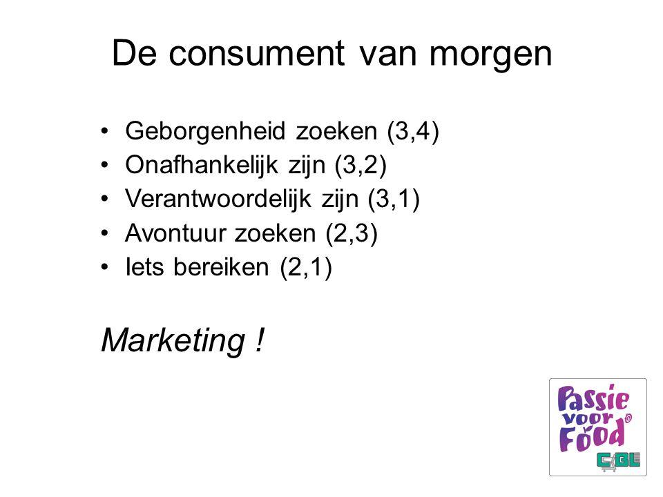 De consument van morgen Geborgenheid zoeken (3,4) Onafhankelijk zijn (3,2) Verantwoordelijk zijn (3,1) Avontuur zoeken (2,3) Iets bereiken (2,1) Marketing !