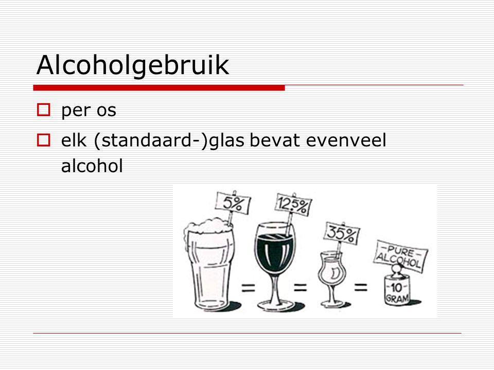 Alcoholgebruik  per os  elk (standaard-)glas bevat evenveel alcohol